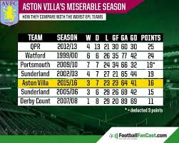 premier league table over the years are aston villa the worst side in premier league history