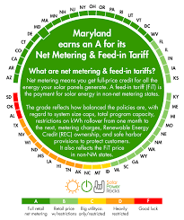 maryland solar power for your house rebates tax credits savings