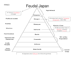 japanese feudalism western europe in the middle ages 10