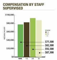 fleet managers salaries continue to rise articles operations