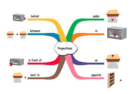 prepositions of place elementary games to learn english