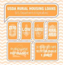 Usda Rual Development Usda Loans Rural Development Mortgage Loans