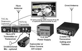 Radio Frequency In Computer Interface Ham Tv Amateur Television
