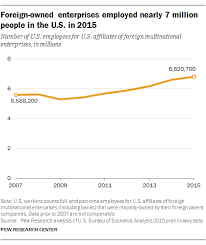 us bureau economic analysis foreign owned companies employing more u s workers pew research
