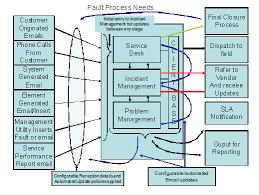 Service Desk Management Process The Fault Management System Description Fms