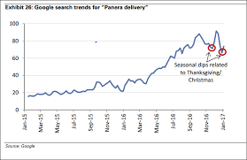 panera bread s new delivery service will drive growth says goldman