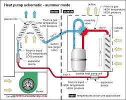How To Design Home Hvac System Air Conditioning Heat Pump Repair Guides How To Troubleshoot