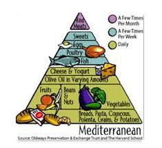 gold standard brain food the mediterranean diet u2013 aspen neurofeedback