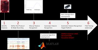 2m engineering research prototyping u0026 product development