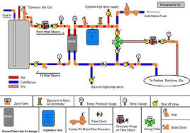 design criteria for hot water supply system adding basement zone to hydronic boiler enclosing boiler terry