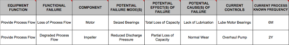 making fmea the heart of an equipment maintenance plan