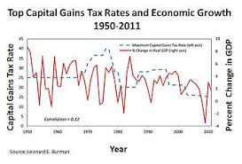 capital gains tax table 2017 tax policy and economic inequality in the united states wikipedia