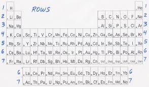 Periodic Table Sr Physical Science Notes Info From The Periodic Table