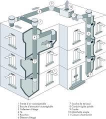ventilation cuisine gaz présentation de l activité ventilation asventis