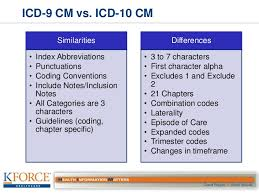 Icd 9 To Icd 10 Conversion Table by Icd 10 Cortnie Simmons