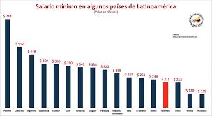 tabla de salarios en costa rica 2016 salario mínimo cada vez más mínimo en colombia