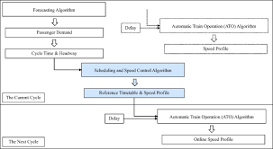 Metro Time Table Energy Minimization In Dynamic Train Scheduling And Control For