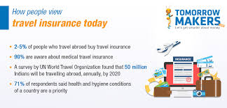 What is medical travel insurance and when should you pay heed to it