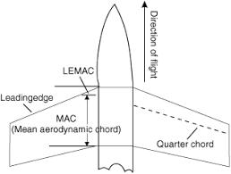 aerodynamic chord lemac lemac