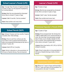 overview of graduated driver u0027s licensing nebraska department of