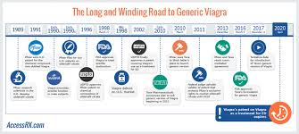 viagra patent expires goes generic what will happen to viagra