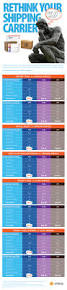 compare shipping rates fedex vs ups vs usps new 2015 infographic