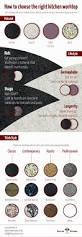 16 best kitchen remodel infographics images on pinterest
