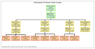 sample family tree charts expin memberpro co