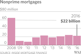 does anyone remember how to make a subprime mortgage wsj