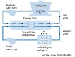 how cooling towers work edf business