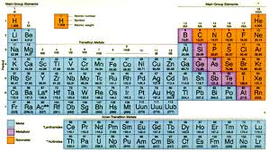 Sulfur On The Periodic Table Biogeochemical Cycles Explained As Functional Limiting Factors In