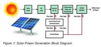 solar panel block diagram u2013 readingrat net