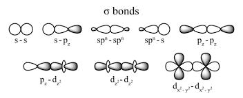 the covalent bond boundless chemistry
