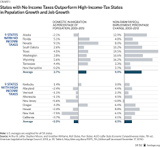nys tax table 1 000 a day why states are getting richer and blue