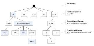 Domain Naming System Dns Tech by Domain Name System Dns Denic Eg