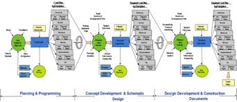 utilize cost and value engineering throughout the project life