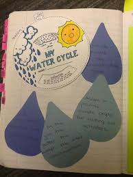 teaching science with lynda the water cycle