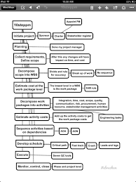 sampleect plan checklists initiation checklist template 1 pmi