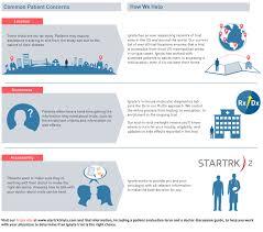 Home Lab Network Design Cancer Clinical Trials Ignyta Com