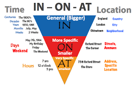 preposition in on at for time and location