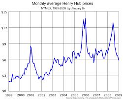 Average Gas Price by Henry Hub Wikipedia