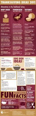 7 thanksgiving infographics flashuser
