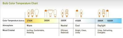 light bulb color spectrum introduction to led light bulbs the home depot community