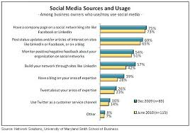 social media and small business statistics 2010 usage