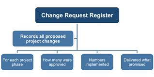 Project Project Management Change Request by Request Register Template