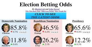 Election Predictions November 5 2016 by Election Betting Odds By Maxim Lott And John Stossel