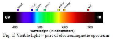 Blue Light Wavelength Importance Of Blocking Shorter Wavelength Light Up To 420nm For
