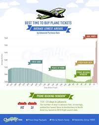save money on flights best 25 cheapest airline tickets ideas on pinterest airline