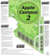 apple campus 2 u2014 design life cycle