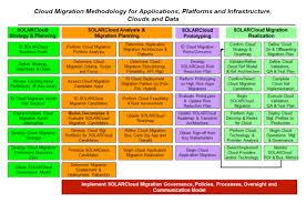 agilepath u0027s technology innovation practice agilepath